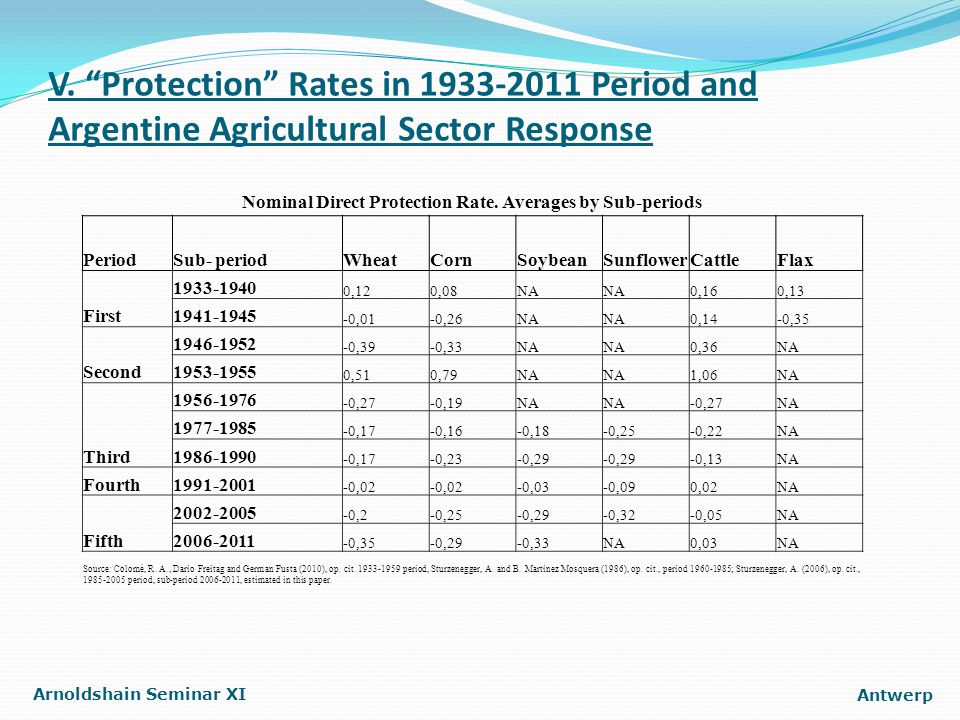 "V. ""Protection"" Rates in 1933-2011 Period and Argentine Agricultural Sector Response Arnoldshain Seminar XI Antwerp Nominal Direct Protection Rate. Av"