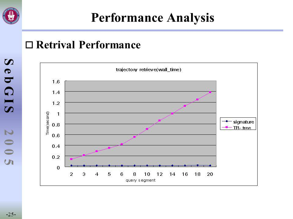 SebGIS -25- 2 0 0 5 Performance Analysis o Retrival Performance