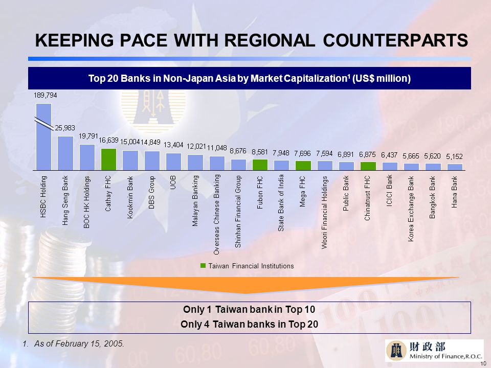 10 KEEPING PACE WITH REGIONAL COUNTERPARTS Top 20 Banks in Non-Japan Asia by Market Capitalization 1 (US$ million) Only 1 Taiwan bank in Top 10 Only 4 Taiwan banks in Top 20 1.As of February 15, 2005.