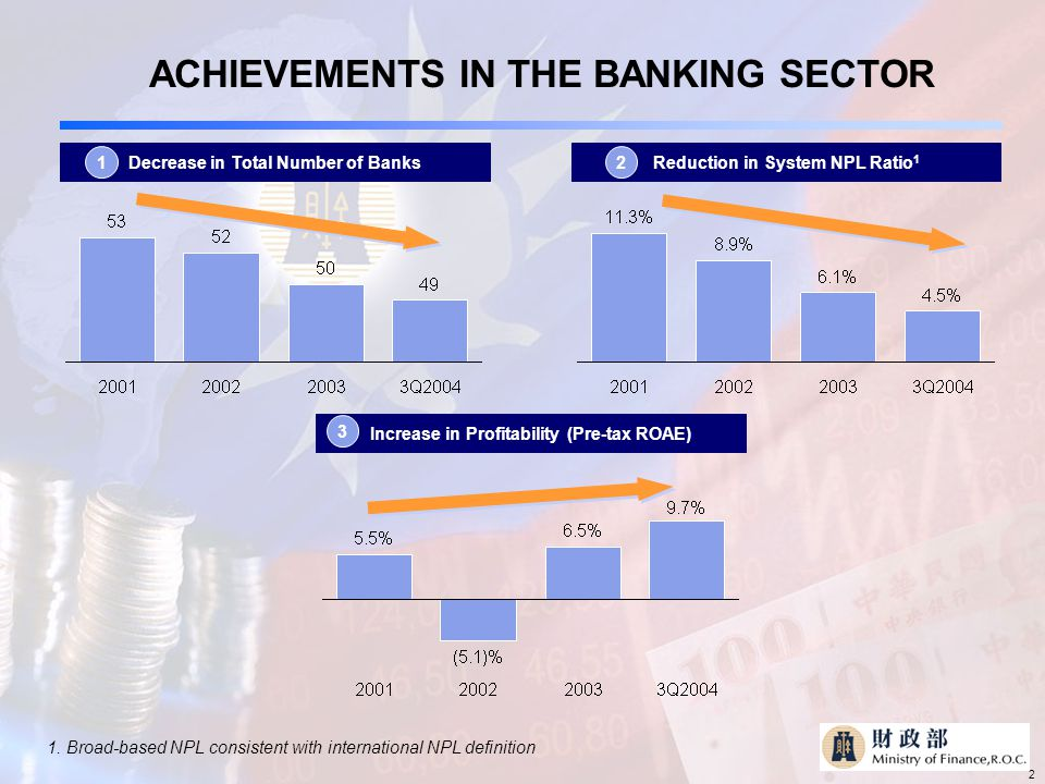 2 ACHIEVEMENTS IN THE BANKING SECTOR Decrease in Total Number of BanksReduction in System NPL Ratio 1 Increase in Profitability (Pre-tax ROAE) 12 3 1.
