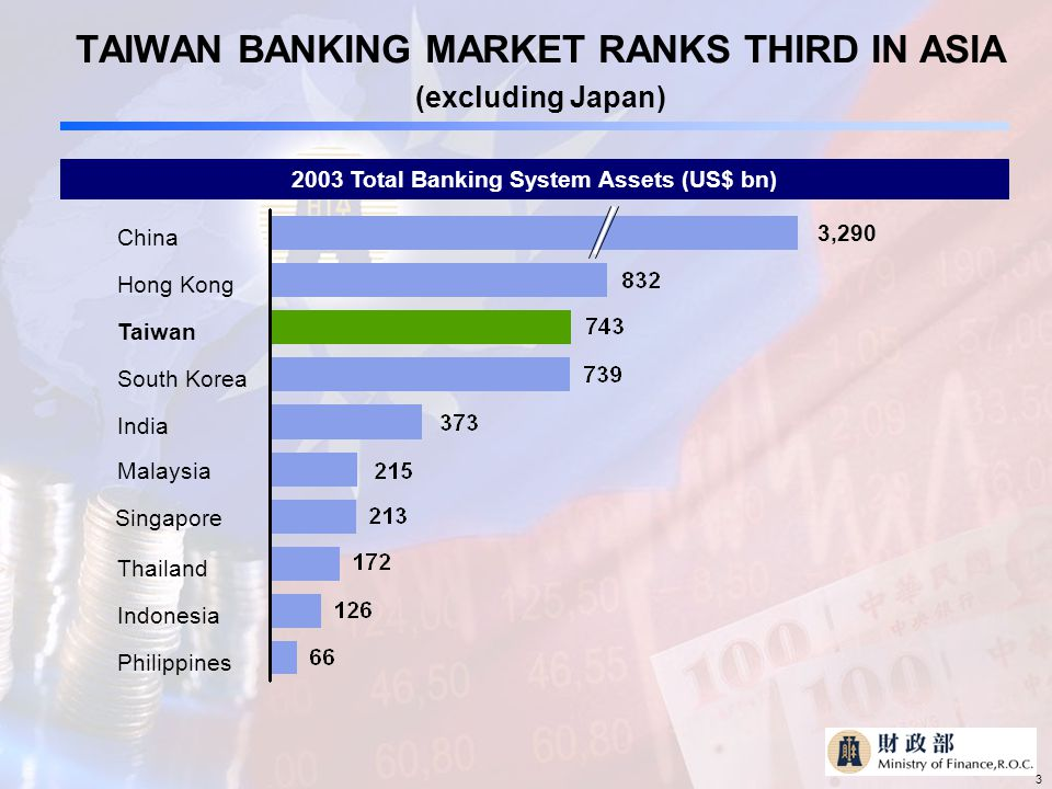 3 TAIWAN BANKING MARKET RANKS THIRD IN ASIA (excluding Japan) 2003 Total Banking System Assets (US$ bn) China Hong Kong South Korea India Singapore Malaysia Thailand Indonesia Taiwan Philippines 3,290