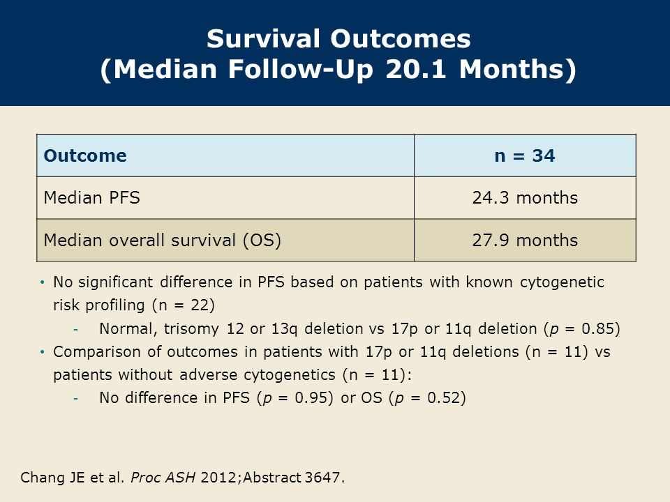 Survival Outcomes (Median Follow-Up 20.1 Months) Outcome n = 34 Median PFS24.3 months Median overall survival (OS)27.9 months No significant differenc