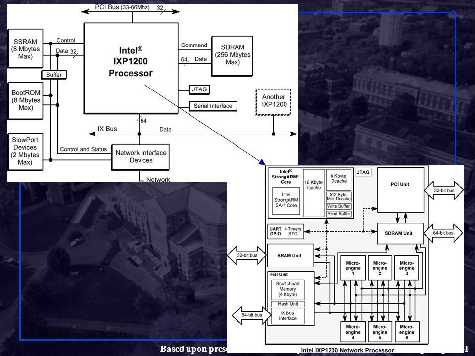 Shivkumar Kalyanaraman Rensselaer Polytechnic Institute 26 Based upon presentations from Raj Yavatkar, Intel and Wu-Chang Feng, OGI