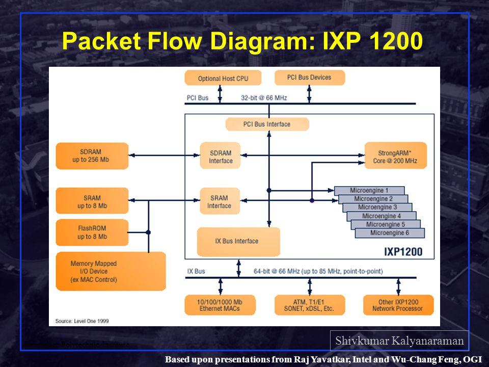 Shivkumar Kalyanaraman Rensselaer Polytechnic Institute 27 Based upon presentations from Raj Yavatkar, Intel and Wu-Chang Feng, OGI Packet Flow Diagram: IXP 1200