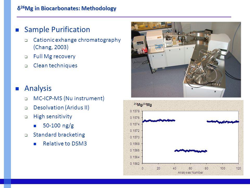 δ 26 Mg in Biocarbonates : Overview Chang (2003, 2004), Wombacher (2006) and Tipper (2006) Mass-dependent fractionation line