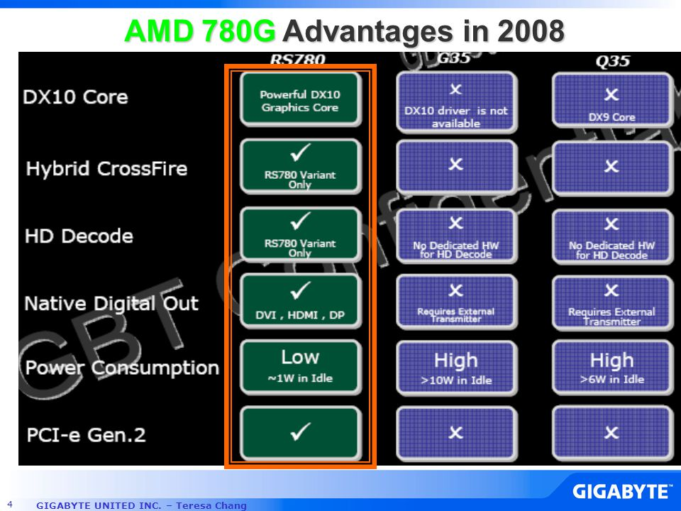 GIGABYTE UNITED INC. – Teresa Chang 4 AMD 780G Advantages in 2008