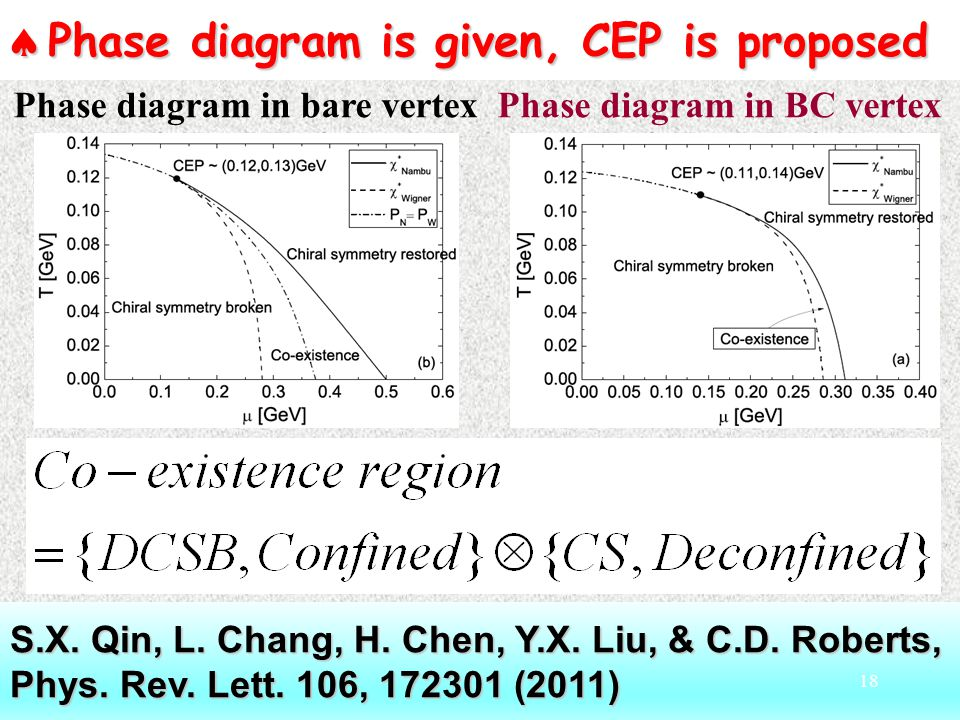  Phase diagram is given, CEP is proposed S.X. Qin, L.