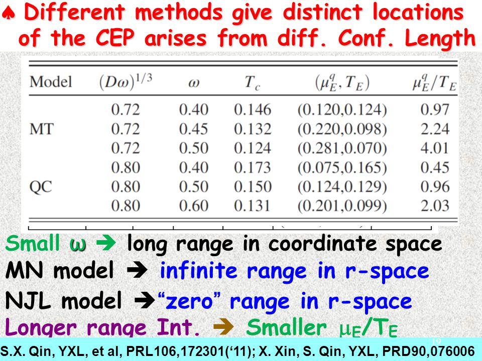 ω Small ω  long range in coordinate space  Different methods give distinct locations of the CEP arises from diff.