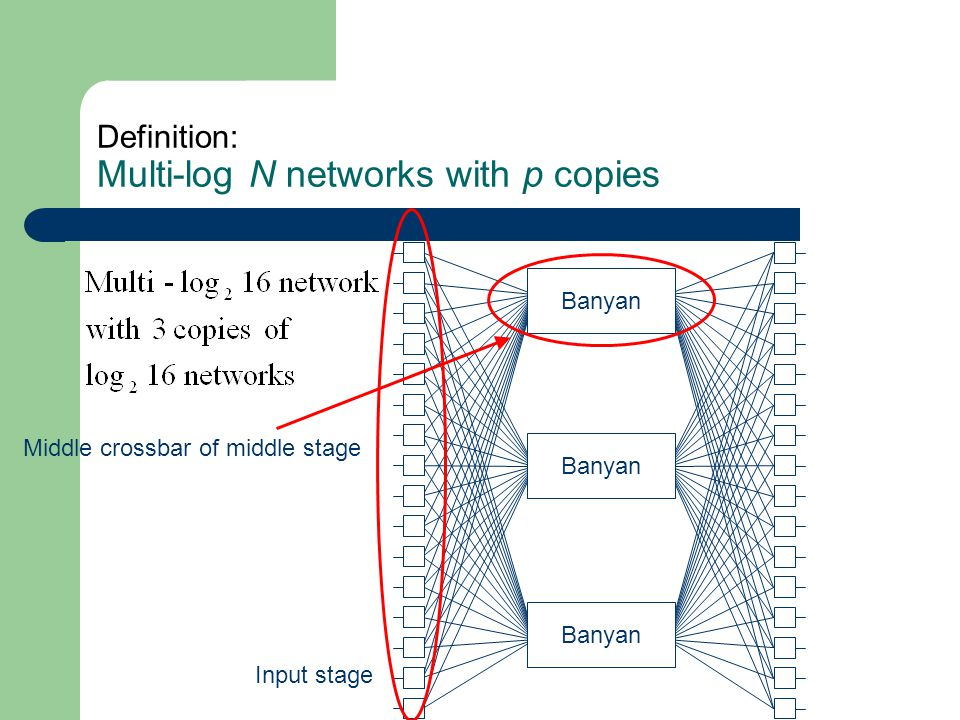 Definition: Multi-log N networks with p copies Banyan Input stage Middle crossbar of middle stage