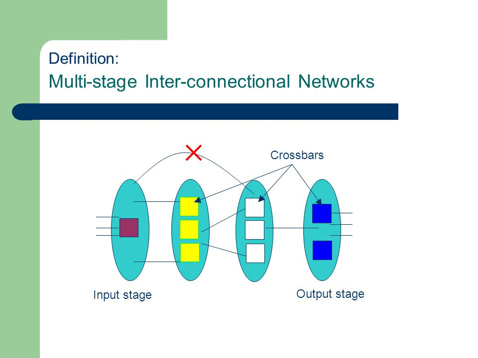 Definition: Multi-stage Inter-connectional Networks Input stage Output stage Crossbars