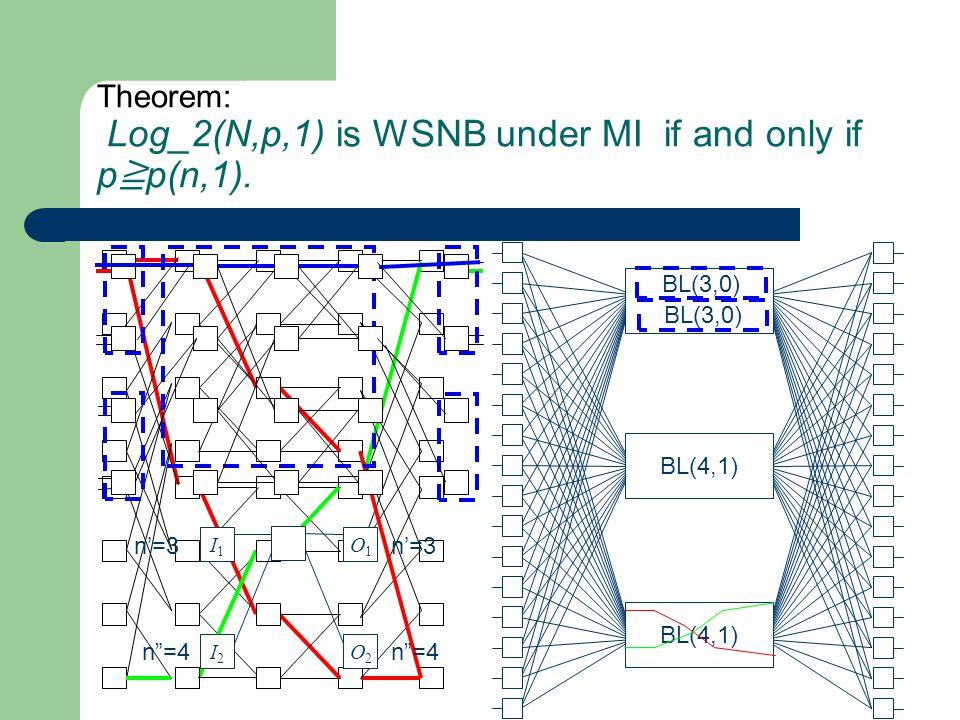 BL(4,1) BL(3,0) I1I1 I2I2 O1O1 O2O2 n'=3 n =4