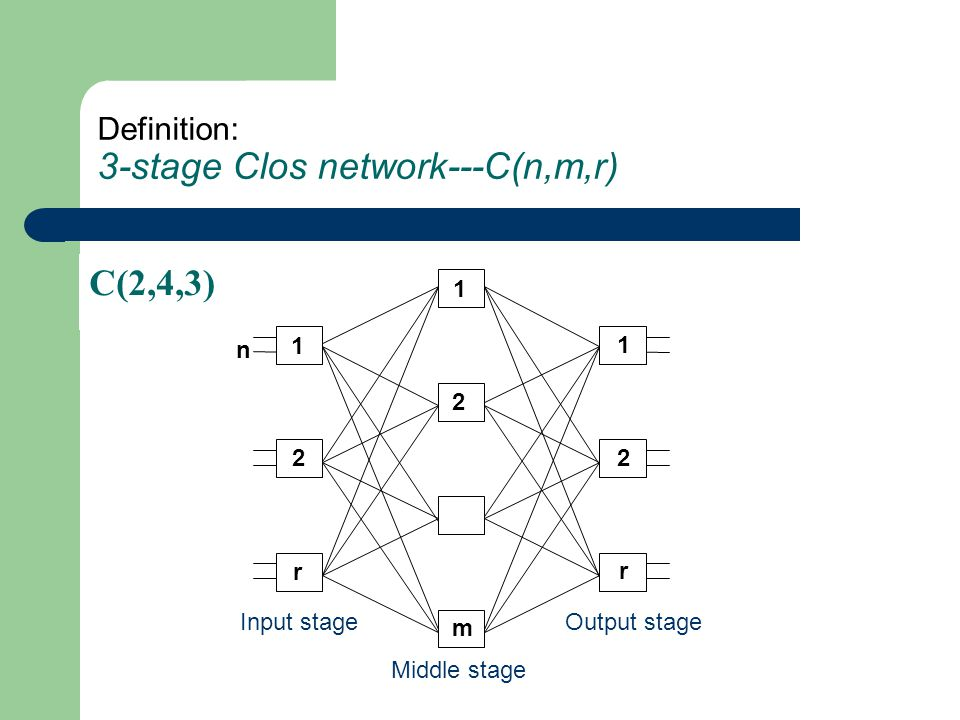 Definition: 3-stage Clos network---C(n,m,r) C(2,4,3) 1 r 1 m 2 2 1 r 2 n Middle stage Input stageOutput stage