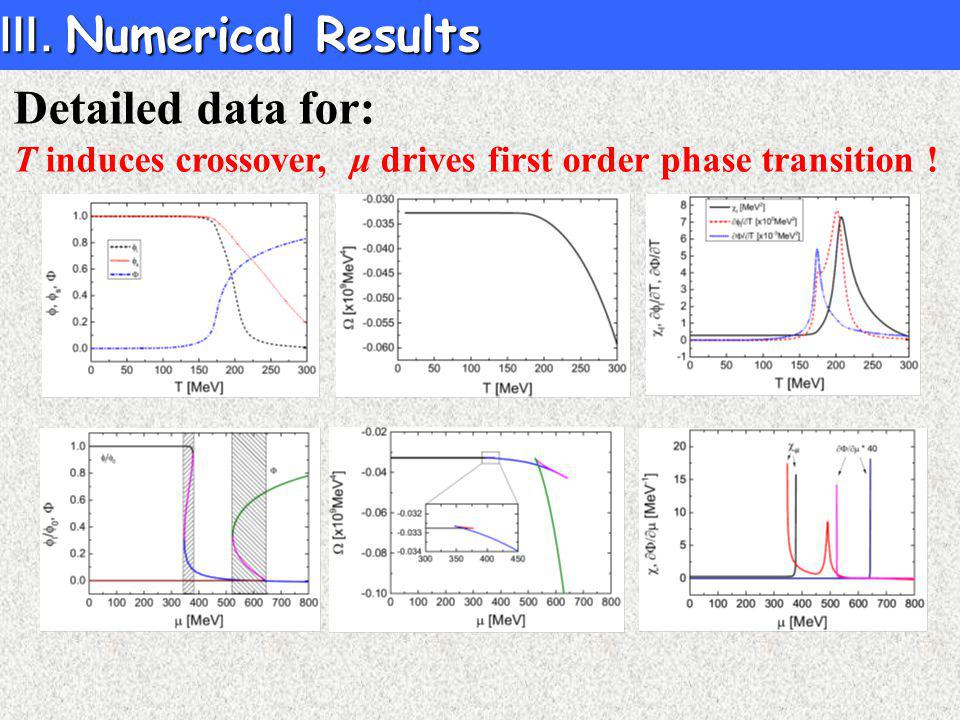 Detailed data for: T induces crossover, μ drives first order phase transition .