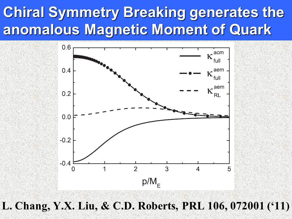 Chiral Symmetry Breaking generates the anomalous Magnetic Moment of Quark L.