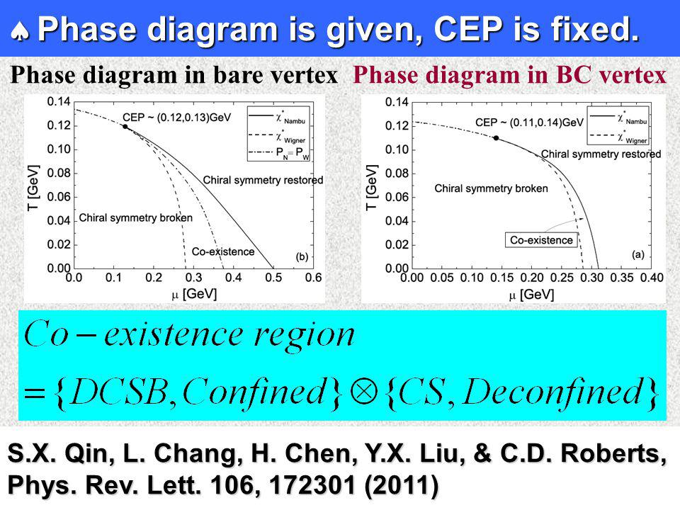  Phase diagram is given, CEP is fixed.S.X. Qin, L.