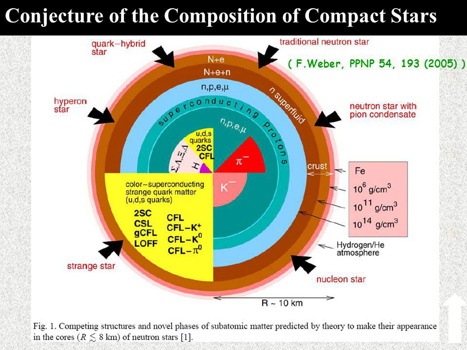 背景简介 ( F.Weber, PPNP 54, 193 (2005) ) Conjecture of the Composition of Compact Stars