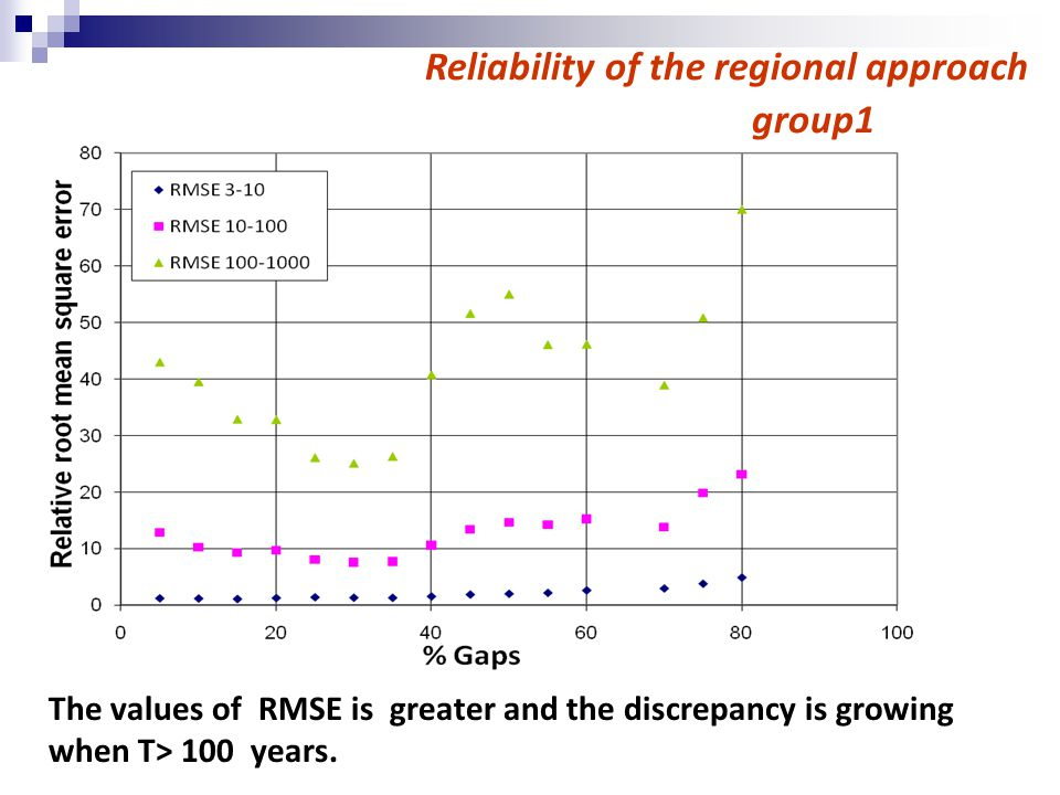 Reliability of the regional approach group1 The values of RMSE is greater and the discrepancy is growing when T> 100 years.