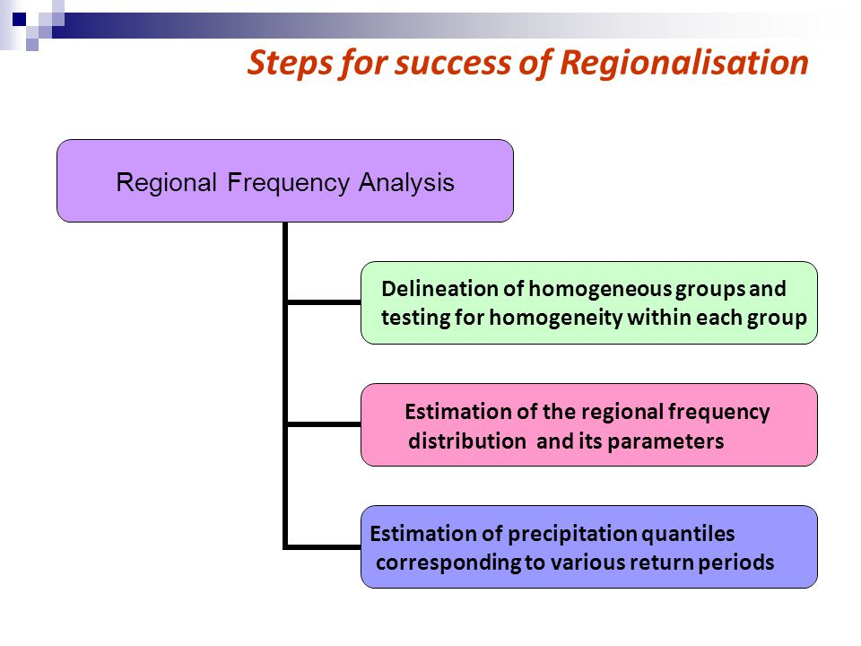 Regional Frequency Analysis Delineation of homogeneous groups and testing for homogeneity within each group Estimation of the regional frequency distribution and its parameters Estimation of precipitation quantiles corresponding to various return periods Steps for success of Regionalisation