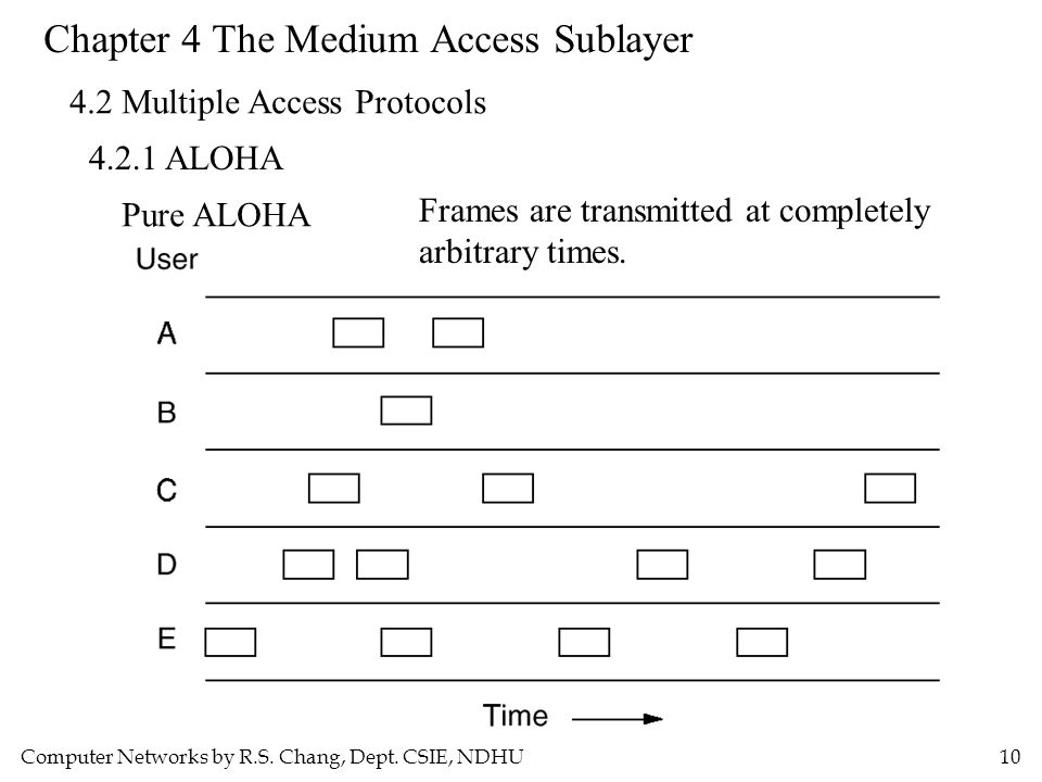 Computer Networks by R.S. Chang, Dept. CSIE, NDHU10 Chapter 4 The Medium Access Sublayer 4.2 Multiple Access Protocols 4.2.1 ALOHA Pure ALOHA Frames a