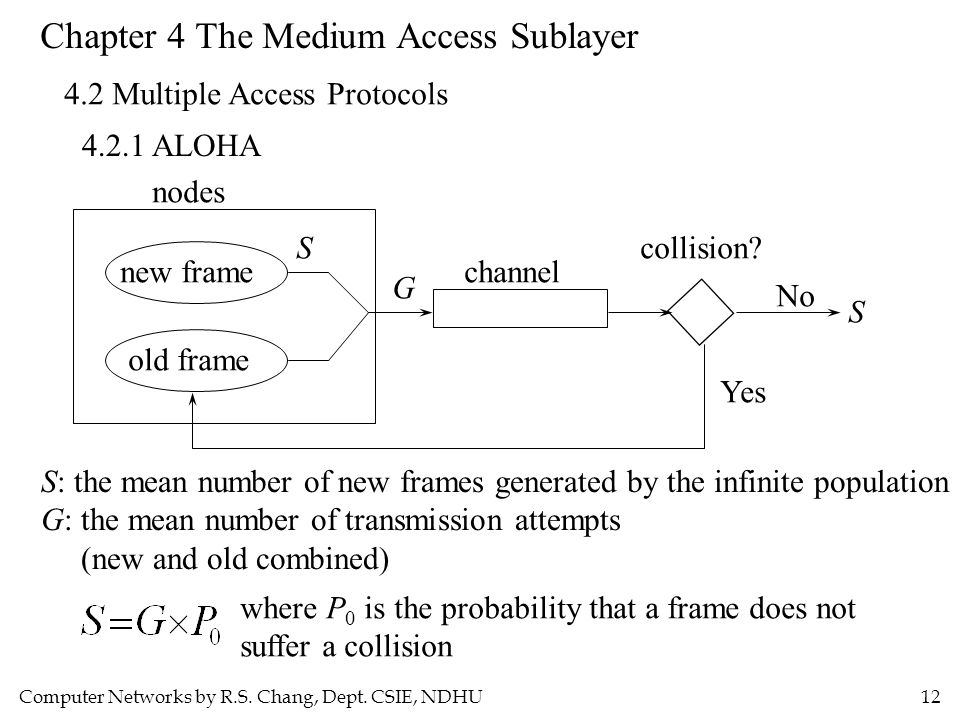 Computer Networks by R.S. Chang, Dept. CSIE, NDHU12 Chapter 4 The Medium Access Sublayer 4.2 Multiple Access Protocols 4.2.1 ALOHA new frame old frame