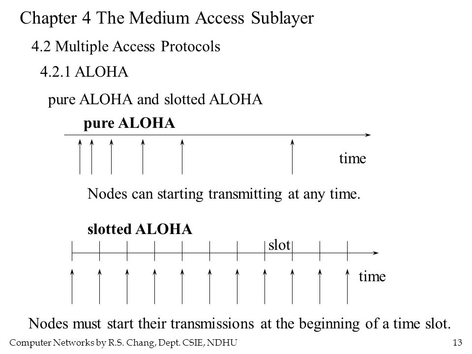 Computer Networks by R.S. Chang, Dept. CSIE, NDHU13 Chapter 4 The Medium Access Sublayer 4.2 Multiple Access Protocols 4.2.1 ALOHA pure ALOHA and slot