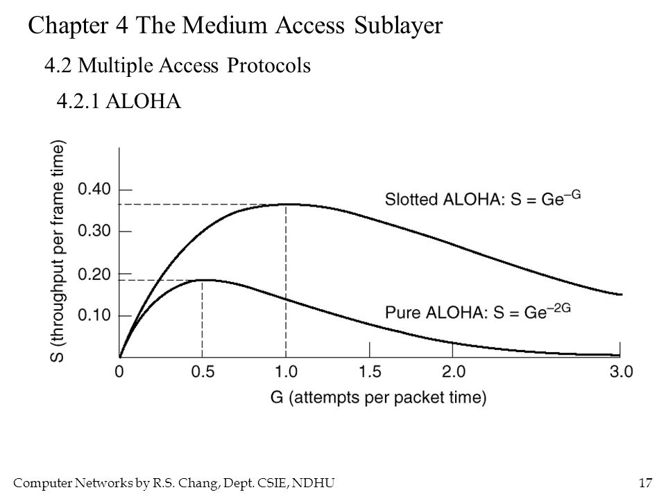 Computer Networks by R.S. Chang, Dept. CSIE, NDHU17 Chapter 4 The Medium Access Sublayer 4.2 Multiple Access Protocols 4.2.1 ALOHA