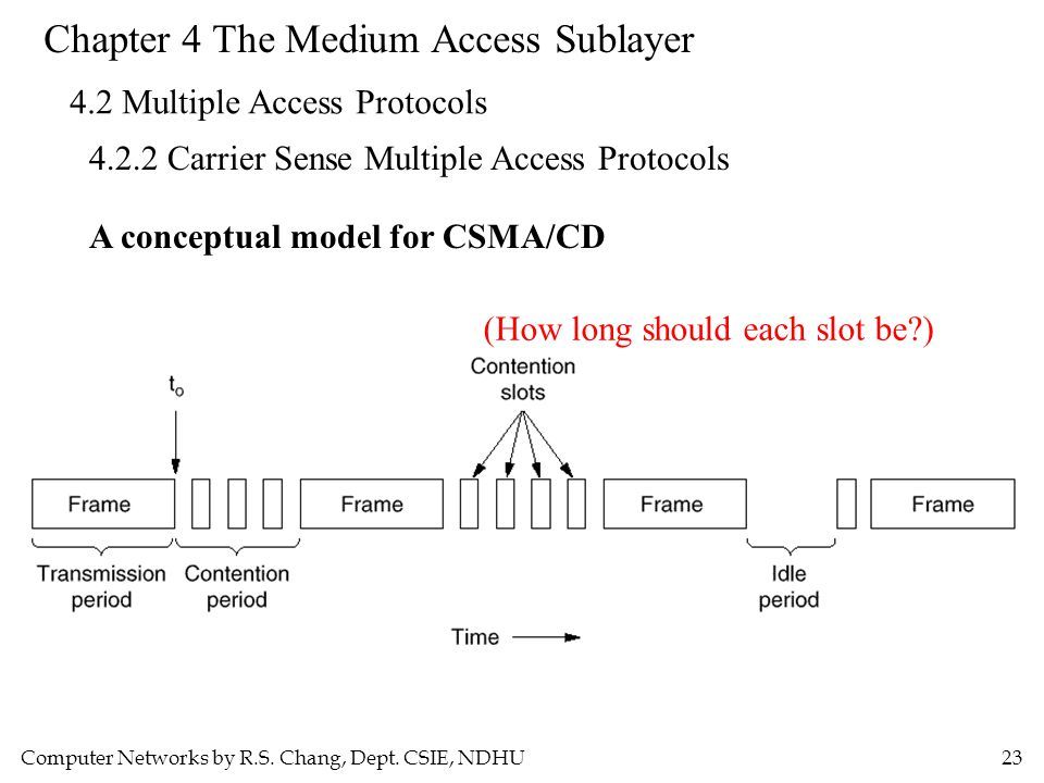 Computer Networks by R.S. Chang, Dept. CSIE, NDHU23 Chapter 4 The Medium Access Sublayer 4.2 Multiple Access Protocols 4.2.2 Carrier Sense Multiple Ac