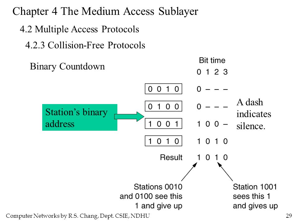 Computer Networks by R.S. Chang, Dept. CSIE, NDHU29 Chapter 4 The Medium Access Sublayer 4.2 Multiple Access Protocols 4.2.3 Collision-Free Protocols