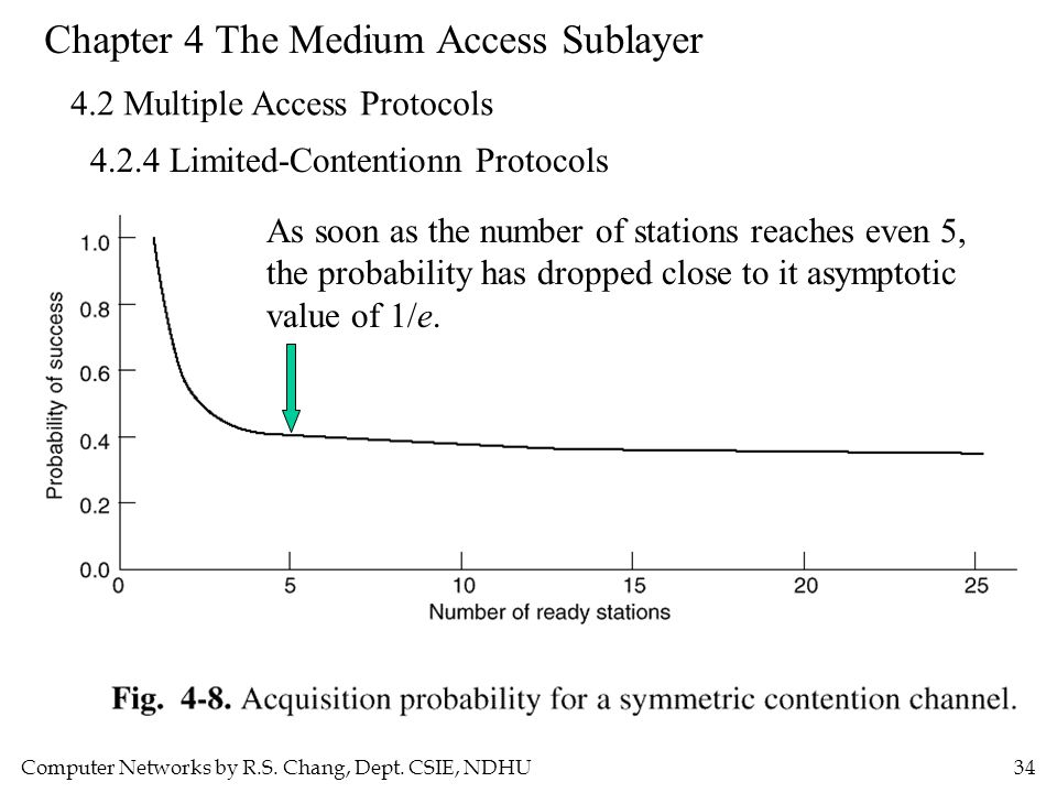 Computer Networks by R.S. Chang, Dept. CSIE, NDHU34 Chapter 4 The Medium Access Sublayer 4.2 Multiple Access Protocols 4.2.4 Limited-Contentionn Proto