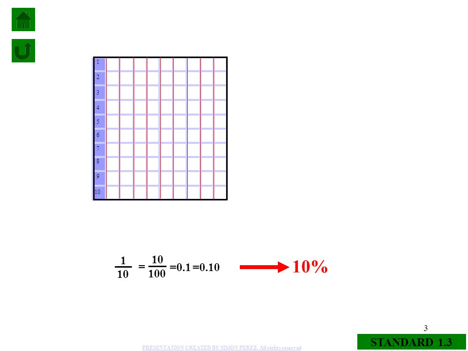 3 STANDARD 1.3 9 8 7 6 5 4 3 2 1 10 100 = 1 10 =0.1 10% =0.10 PRESENTATION CREATED BY SIMON PEREZ. All rights reserved