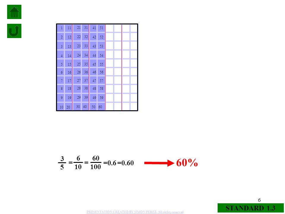 6 STANDARD 1.3 6 10 = 60 100 = 3 5 =0.6 60% =0.60 29 28 27 26 25 24 23 22 21 30 39 38 37 36 35 34 33 32 31 40 9 8 7 6 5 4 3 2 1 10 19 18 17 16 15 14 1