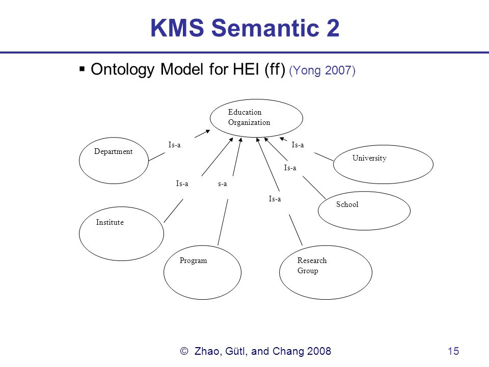 © Zhao, Gütl, and Chang 200815 KMS Semantic 2  Ontology Model for HEI (ff) (Yong 2007) Education Organization Department Institute ProgramResearch Group School University Is-a