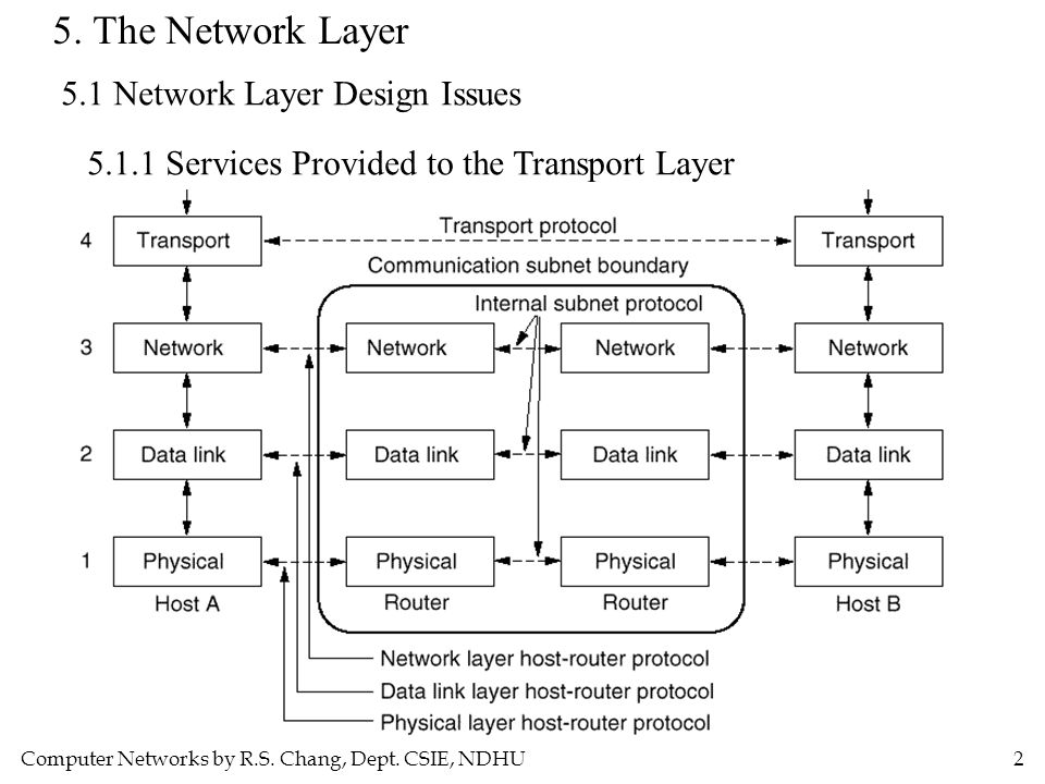 Computer Networks by R.S. Chang, Dept. CSIE, NDHU2 5. The Network Layer 5.1 Network Layer Design Issues 5.1.1 Services Provided to the Transport Layer
