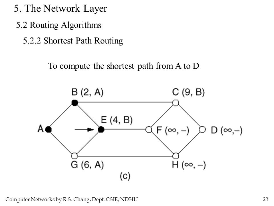 Computer Networks by R.S. Chang, Dept. CSIE, NDHU23 5. The Network Layer 5.2 Routing Algorithms 5.2.2 Shortest Path Routing To compute the shortest pa