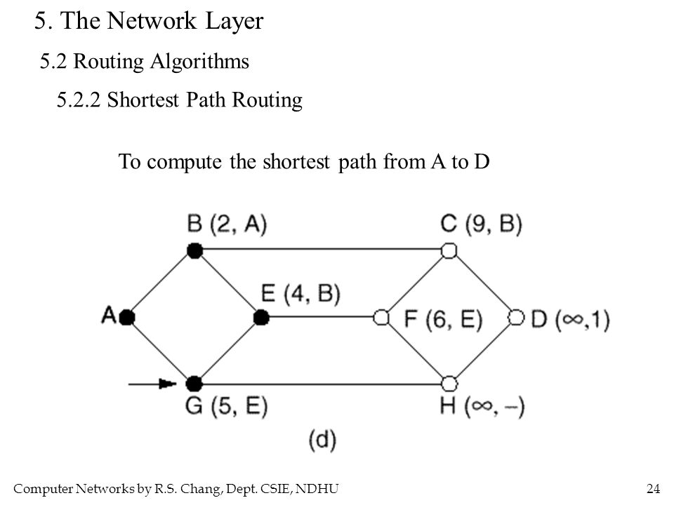 Computer Networks by R.S. Chang, Dept. CSIE, NDHU24 5. The Network Layer 5.2 Routing Algorithms 5.2.2 Shortest Path Routing To compute the shortest pa
