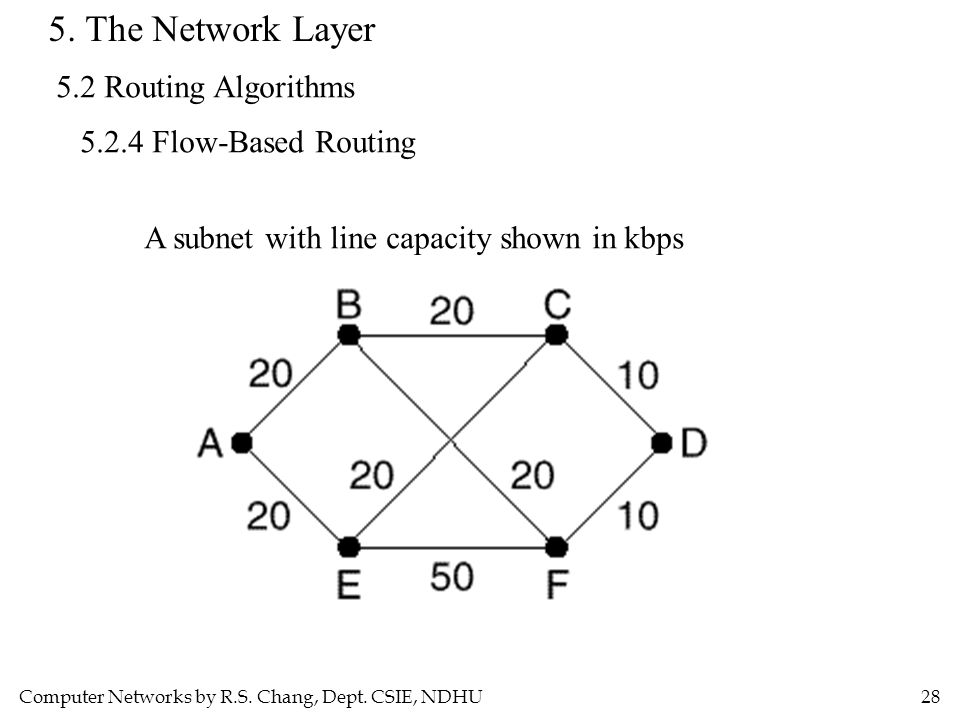 Computer Networks by R.S. Chang, Dept. CSIE, NDHU28 5. The Network Layer 5.2 Routing Algorithms 5.2.4 Flow-Based Routing A subnet with line capacity s
