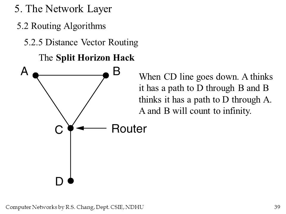 Computer Networks by R.S. Chang, Dept. CSIE, NDHU39 5. The Network Layer 5.2 Routing Algorithms 5.2.5 Distance Vector Routing The Split Horizon Hack W