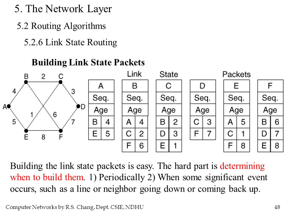 Computer Networks by R.S. Chang, Dept. CSIE, NDHU48 5. The Network Layer 5.2 Routing Algorithms 5.2.6 Link State Routing Building Link State Packets B