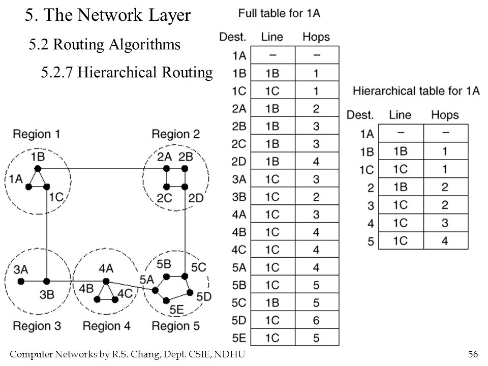 Computer Networks by R.S. Chang, Dept. CSIE, NDHU56 5. The Network Layer 5.2 Routing Algorithms 5.2.7 Hierarchical Routing