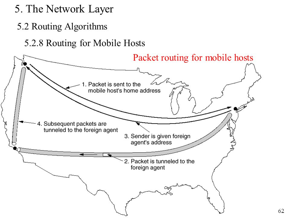 Computer Networks by R.S. Chang, Dept. CSIE, NDHU62 5. The Network Layer 5.2 Routing Algorithms 5.2.8 Routing for Mobile Hosts Packet routing for mobi