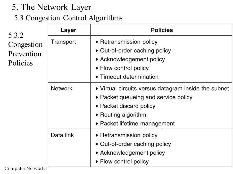Computer Networks by R.S. Chang, Dept. CSIE, NDHU78 5. The Network Layer 5.3 Congestion Control Algorithms 5.3.2 Congestion Prevention Policies