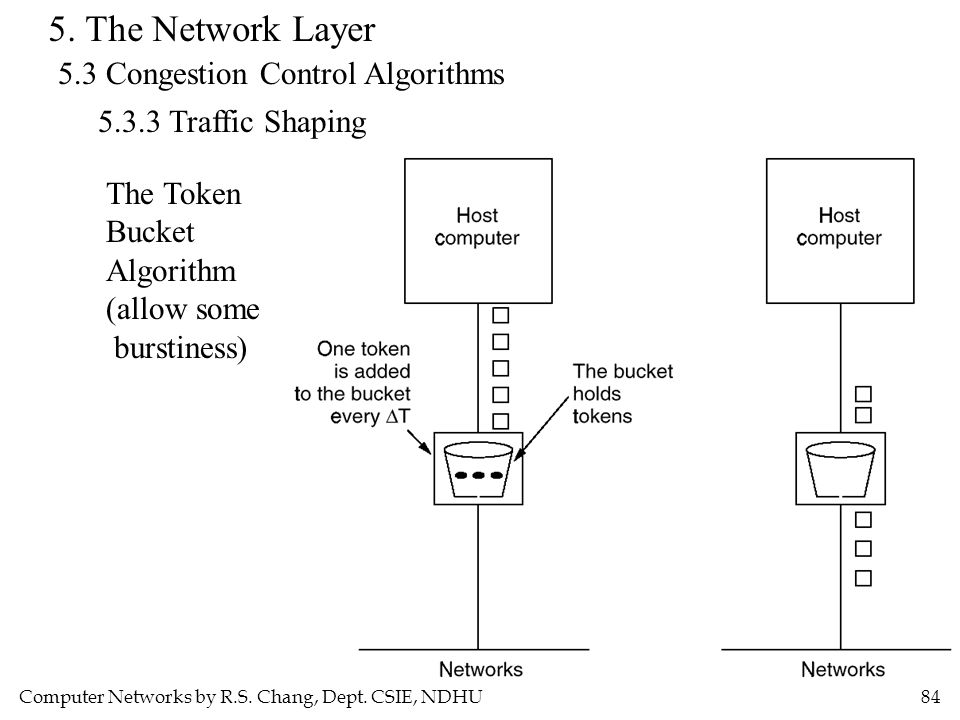 Computer Networks by R.S. Chang, Dept. CSIE, NDHU84 5. The Network Layer 5.3 Congestion Control Algorithms 5.3.3 Traffic Shaping The Token Bucket Algo