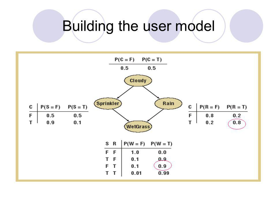 Building the user model