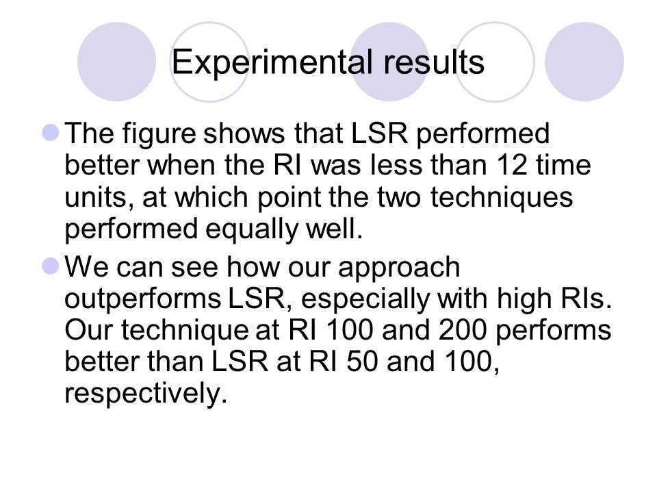 Experimental results The figure shows that LSR performed better when the RI was less than 12 time units, at which point the two techniques performed equally well.