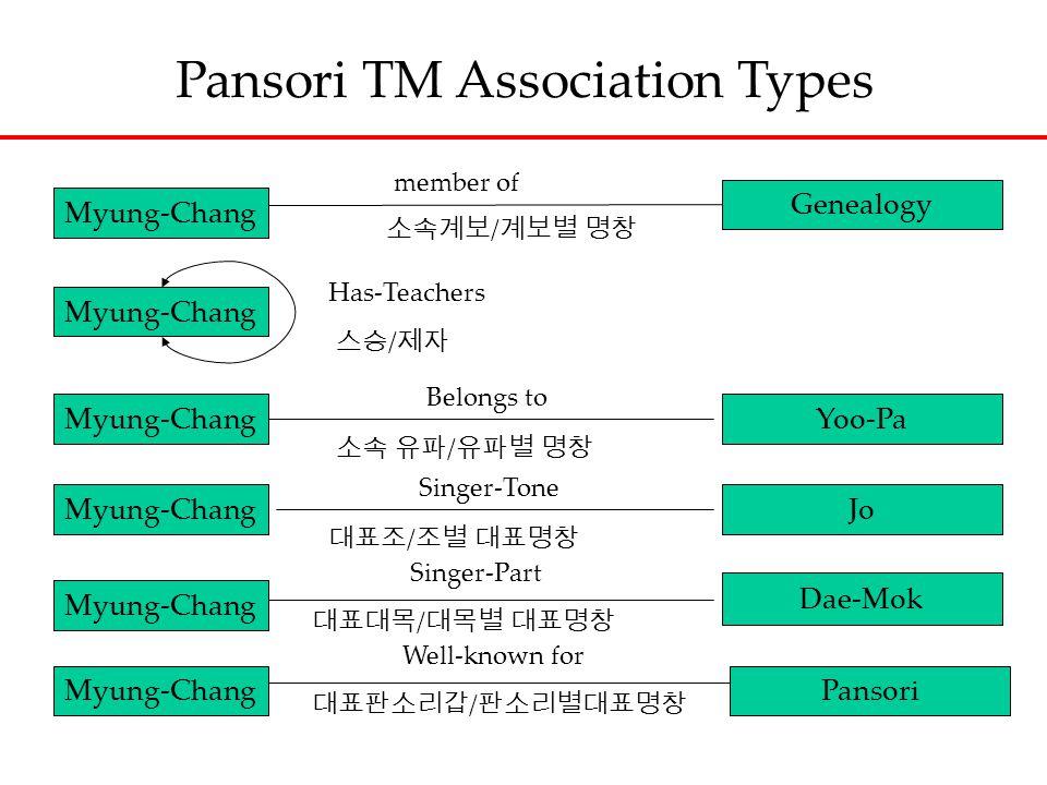 Myung-Chang Genealogy Myung-Chang Yoo-Pa Myung-ChangJo Myung-Chang Dae-Mok member of 소속계보 / 계보별 명창 Has-Teachers 스승 / 제자 Belongs to 소속 유파 / 유파별 명창 대표조