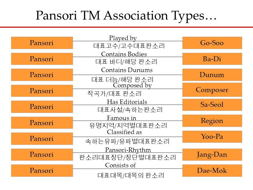 Pansori TM Association Types… Pansori Go-Soo PansoriBa-Di Pansori Dunum Pansori Composer Pansori Sa-Seol Played by 대표고수 / 고수대표판소리 Contains Bodies 대표 바