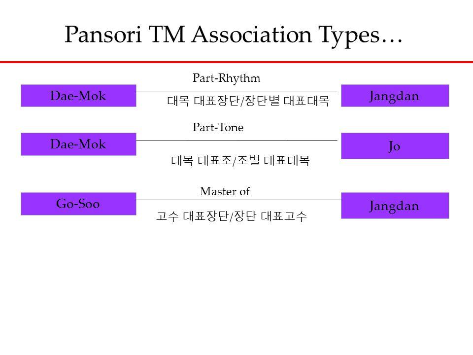 Pansori TM Association Types… Dae-MokJangdan Dae-Mok Jo Go-Soo Jangdan 대목 대표장단 / 장단별 대표대목 Part-Tone 대목 대표조 / 조별 대표대목 Master of 고수 대표장단 / 장단 대표고수 Part-