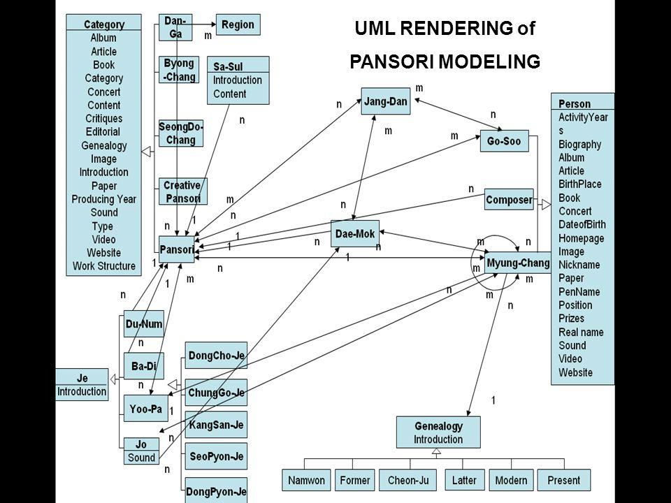 2006 TMRA – SAM OH UML RENDERING of PANSORI MODELING
