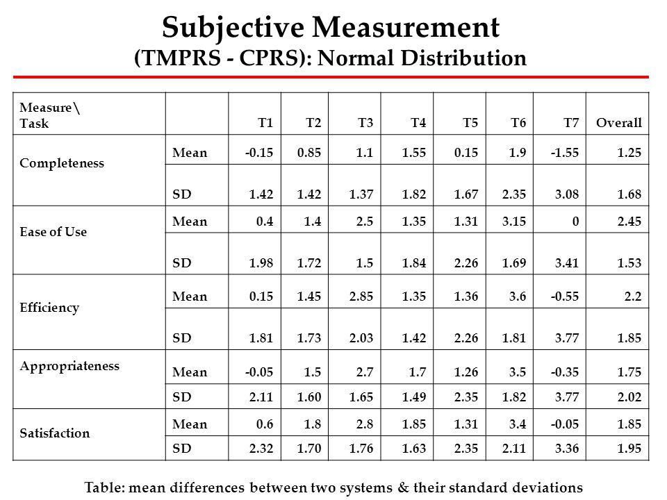 Subjective Measurement (TMPRS - CPRS): Normal Distribution Measure\ TaskT1T2T3T4T5T6T7Overall Completeness Mean-0.150.851.11.550.151.9-1.551.25 SD1.42