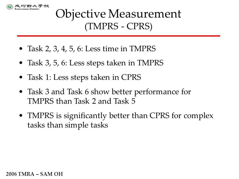 2006 TMRA – SAM OH Objective Measurement (TMPRS - CPRS) Task 2, 3, 4, 5, 6: Less time in TMPRS Task 3, 5, 6: Less steps taken in TMPRS Task 1: Less st